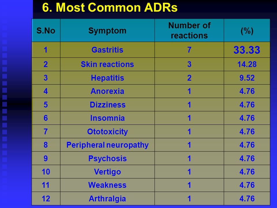 6. Most Common ADRs S.NoSymptom Number of reactions (%) 1Gastritis7 33.33 2Skin reactions314.28 3Hepatitis29.52 4Anorexia14.76 5Dizziness14.76 6Insomn
