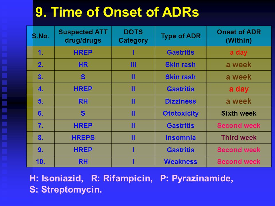 S.No. Suspected ATT drug/drugs DOTS Category Type of ADR Onset of ADR (Within) 1.HREPIGastritisa day 2.HRIIISkin rash a week 3.SIISkin rash a week 4.H