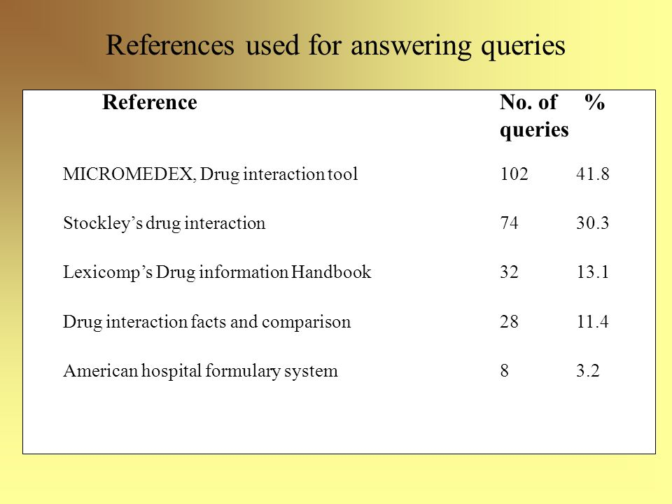 References used for answering queries References Reference No. of % queries MICROMEDEX, Drug interaction tool 102 41.8 Stockleys drug interaction 74 3
