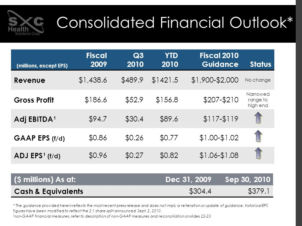 ($ millions) As at: Dec 31, 2009Sep 30, 2010 Cash & Equivalents $304.4$379.1 Consolidated Financial Outlook* (millions, except EPS) Fiscal 2009 Q3 201