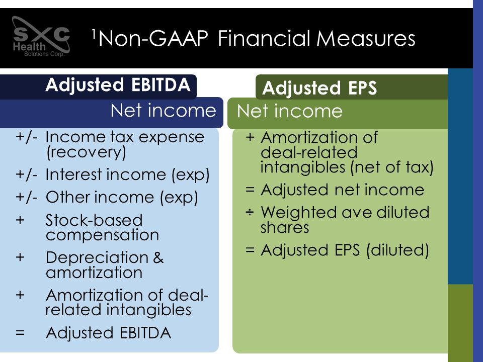+Amortization of deal-related intangibles (net of tax) =Adjusted net income ÷Weighted ave diluted shares =Adjusted EPS (diluted) Net income Adjusted E