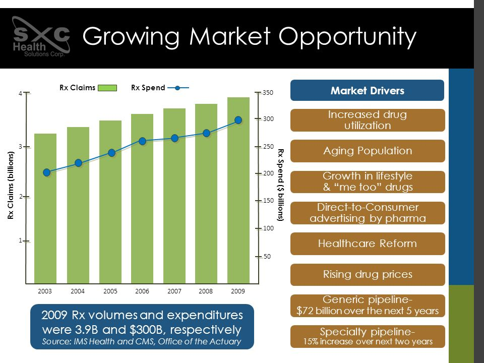 Expansion of coverage through Medicaid ~35M will now receive coverage Key components of healthcare reform Healthcare Reform Opportunity Potential new treatment of generic biologics and biosimilars ~7-14 years of patent protection Reform should make e-prescribing an even more attractive market SXC uniquely positioned to capitalize on this trend