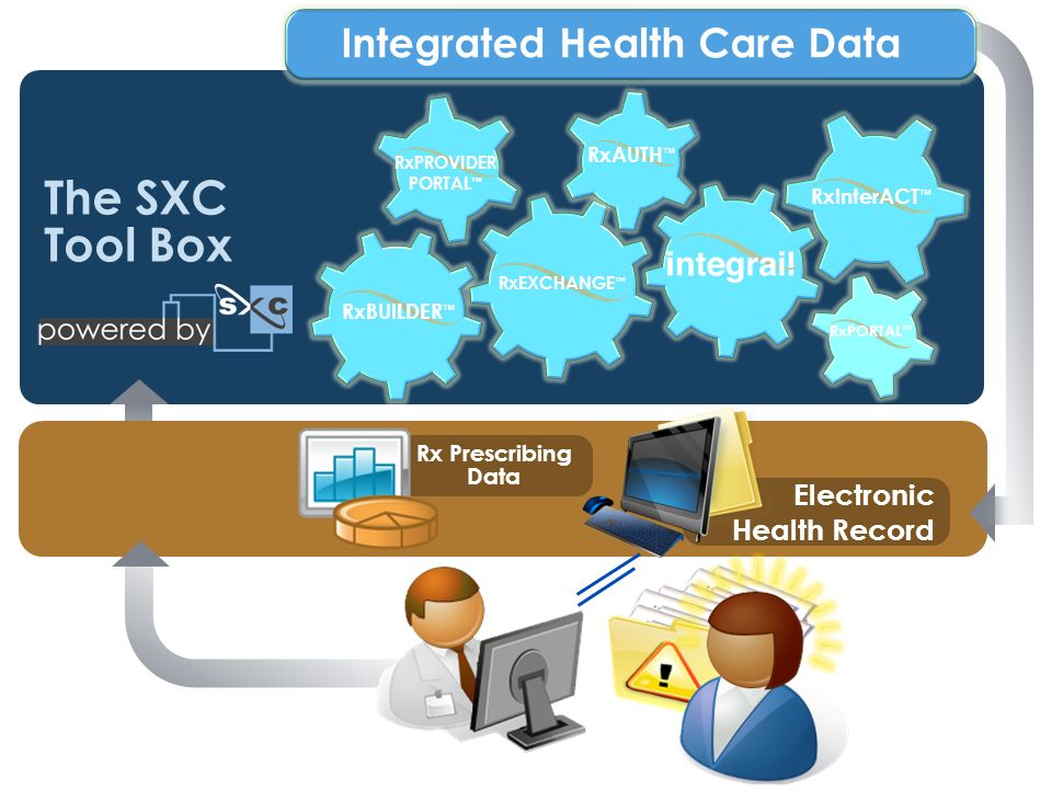 The SXC Tool Box Rx Prescribing Data Electronic Health Record RxEXCHANGE RxInterACT RxBUILDER RxAUTH RxPORTAL RxPROVIDER PORTAL Integrated Health Care