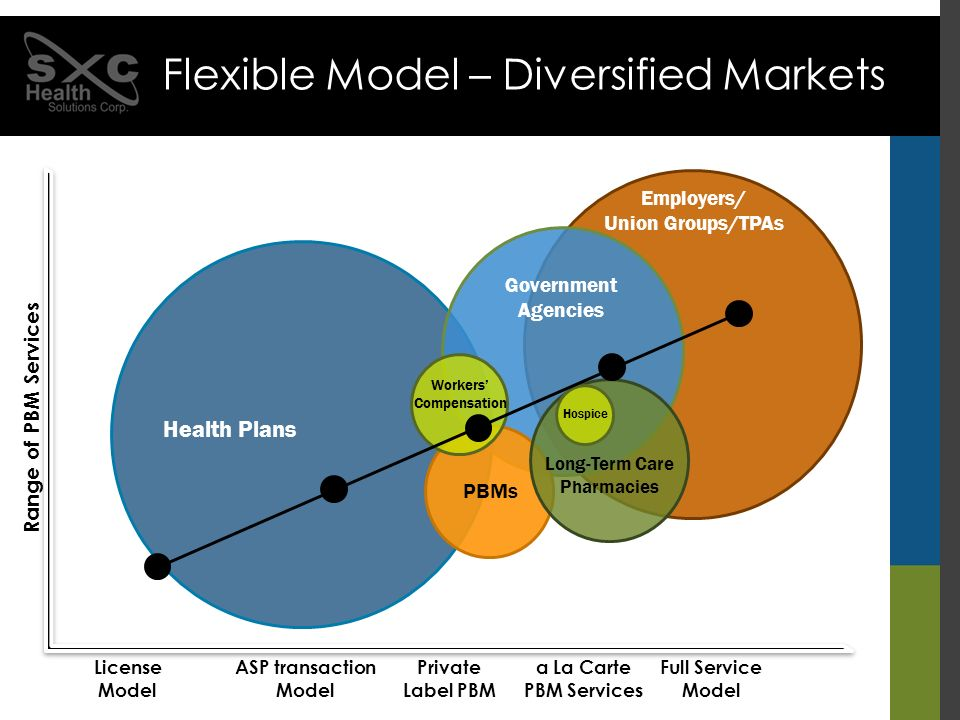 Flexible Model – Diversified Markets License Model ASP transaction Model Private Label PBM a La Carte PBM Services Full Service Model Range of PBM Services Health Plans Government Agencies Long-Term Care Pharmacies PBMs Workers Compensation Hospice Employers/ Union Groups/TPAs