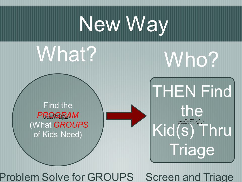New Way THEN Find the Kid(s) Thru Triage Who. Find the PROGRAM (What GROUPS of Kids Need) What.