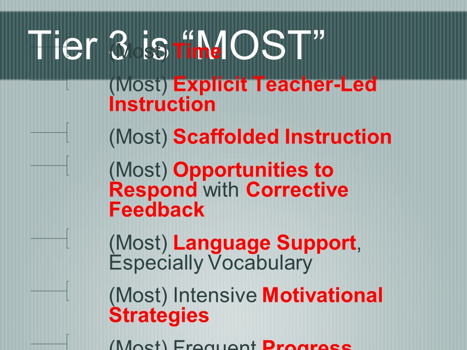 Tier 3 is MOST (Most) Time (Most) Explicit Teacher-Led Instruction (Most) Scaffolded Instruction (Most) Opportunities to Respond with Corrective Feedback (Most) Language Support, Especially Vocabulary (Most) Intensive Motivational Strategies (Most) Frequent Progress Monitoring