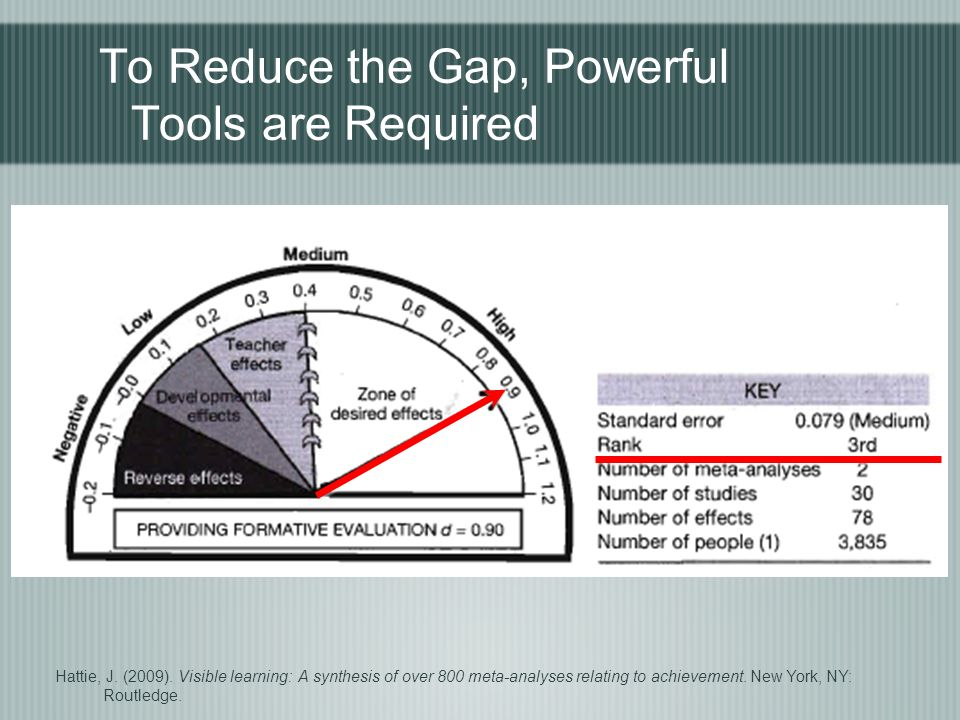 To Reduce the Gap, Powerful Tools are Required Hattie, J.