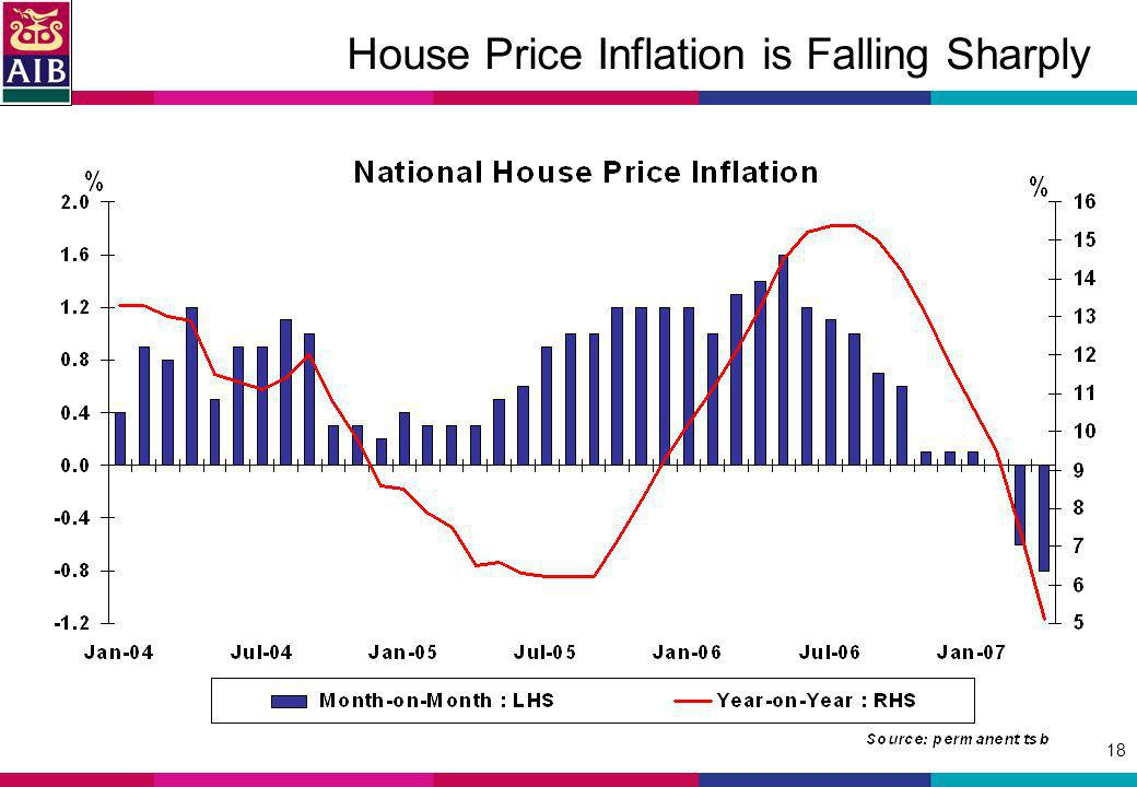 18 House Price Inflation is Falling Sharply