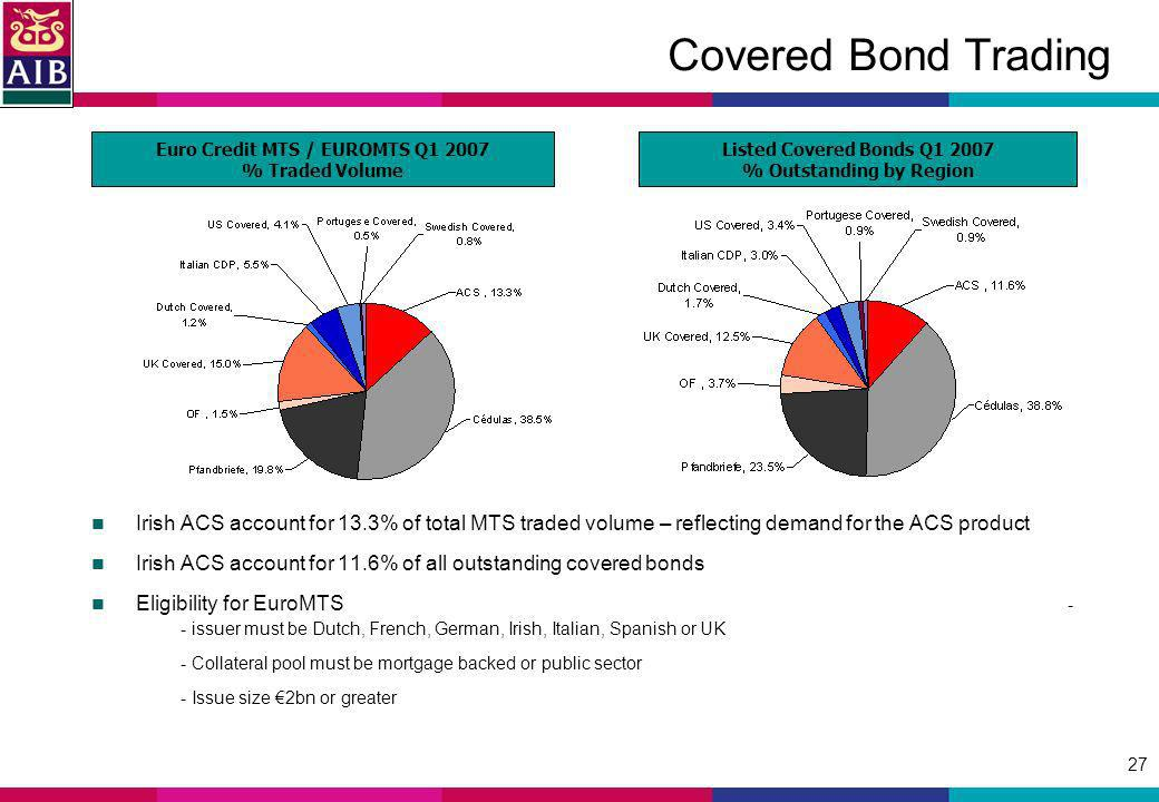 27 Covered Bond Trading Irish ACS account for 13.3% of total MTS traded volume – reflecting demand for the ACS product Irish ACS account for 11.6% of