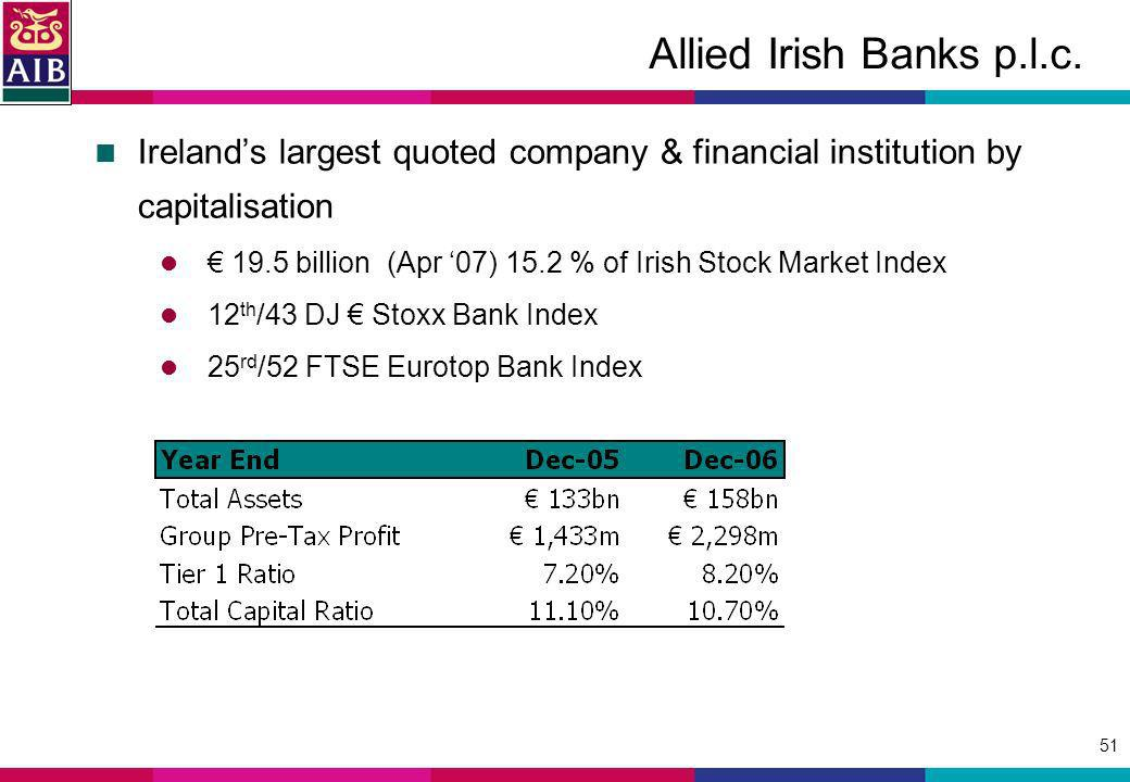 51 Allied Irish Banks p.l.c. Irelands largest quoted company & financial institution by capitalisation 19.5 billion (Apr 07) 15.2 % of Irish Stock Mar