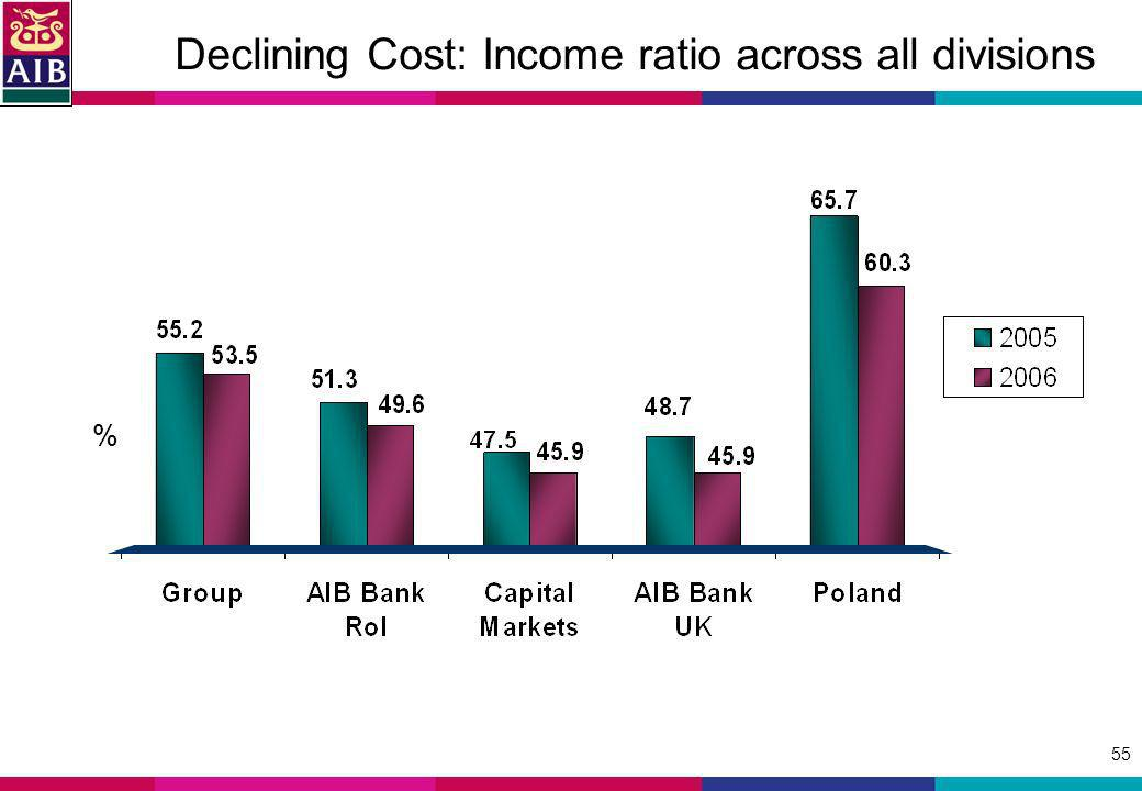 55 % Declining Cost: Income ratio across all divisions