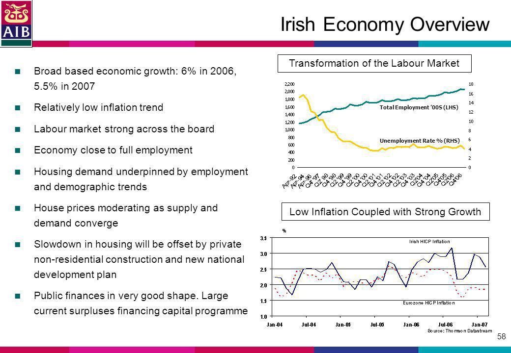 58 Irish Economy Overview Broad based economic growth: 6% in 2006, 5.5% in 2007 Relatively low inflation trend Labour market strong across the board E