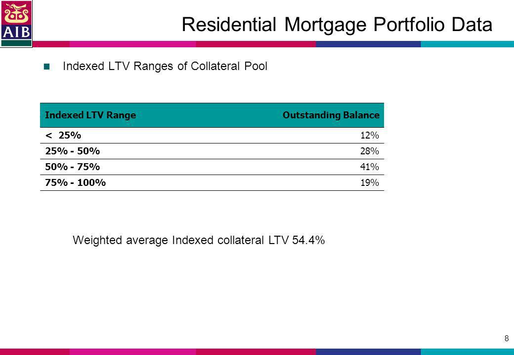 8 Residential Mortgage Portfolio Data Indexed LTV Ranges of Collateral Pool Indexed LTV RangeOutstanding Balance < 25%12% 25% - 50%28% 50% - 75% 41% 7