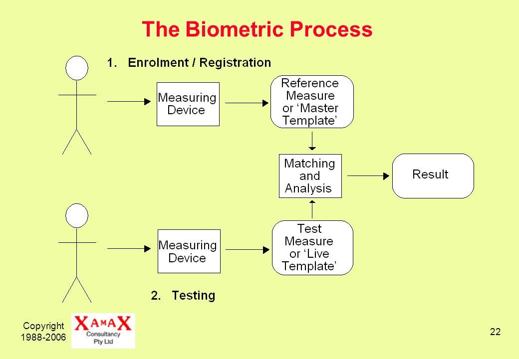 Copyright 1988-2006 22 The Biometric Process