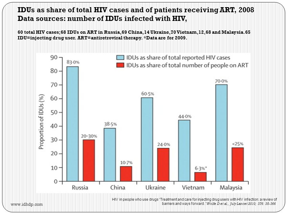 HIV in people who use drugs Treatment and care for injecting drug users with HIV infection: a review of barriers and ways forward. Wolfe D et al., Jul