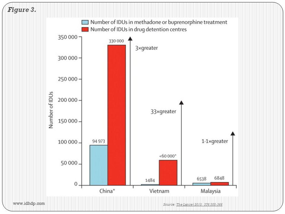 Figure 3. Source: The Lancet 2010; 376:355-366The Lancet 2010; 376:355-366 www.idhdp.com