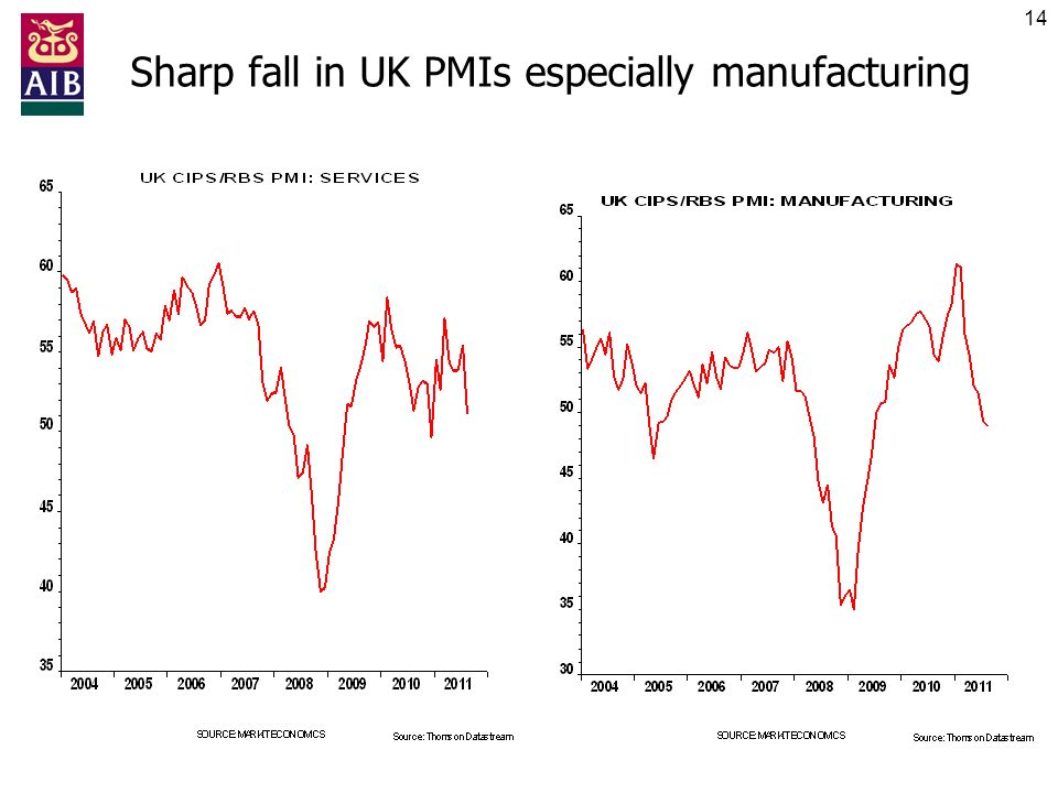 14 Sharp fall in UK PMIs especially manufacturing