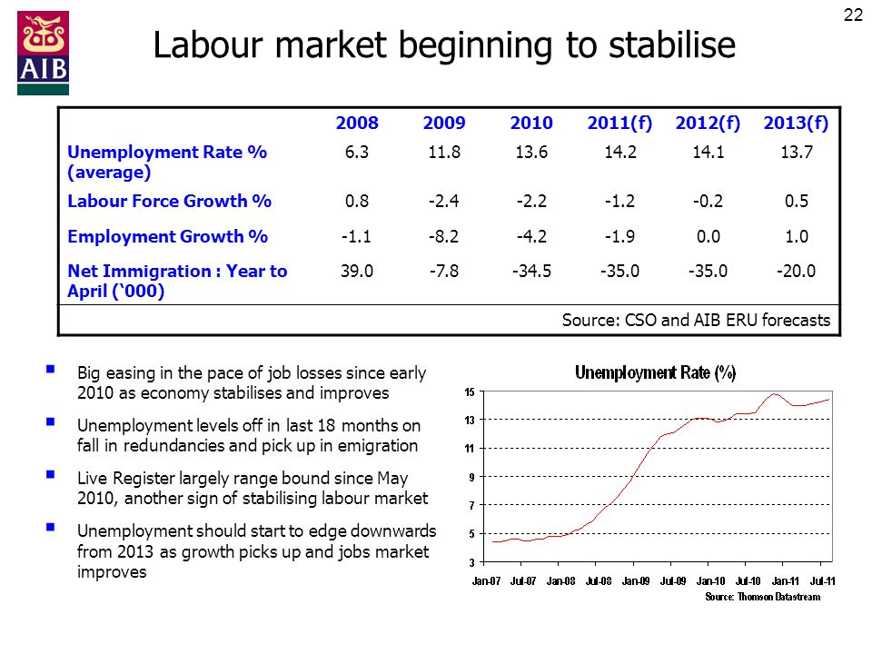 22 Labour market beginning to stabilise 2008200920102011(f)2012(f)2013(f) Unemployment Rate % (average) 6.311.813.614.214.113.7 Labour Force Growth %0