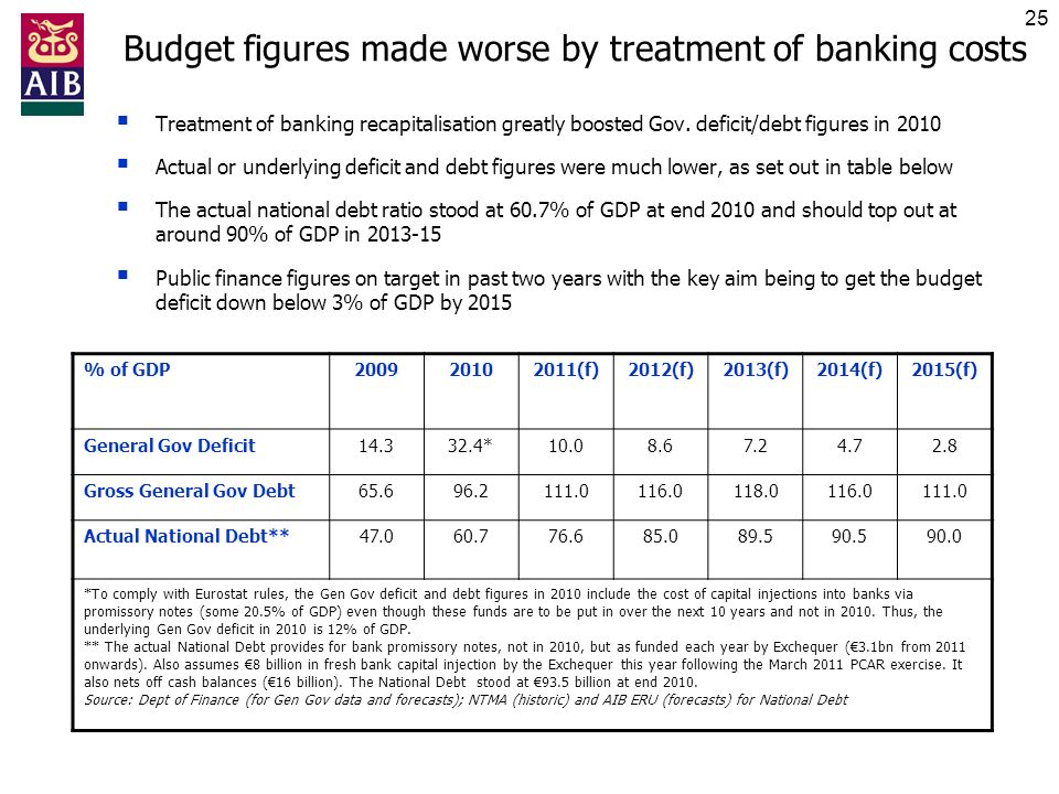 25 Budget figures made worse by treatment of banking costs Treatment of banking recapitalisation greatly boosted Gov. deficit/debt figures in 2010 Act