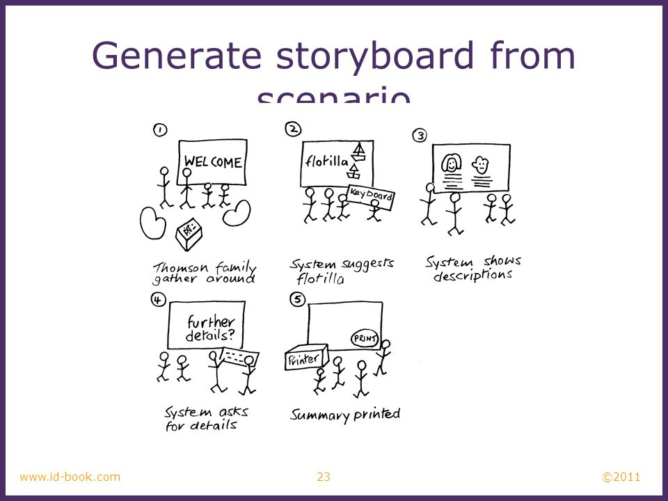 ©2011 23www.id-book.com Generate storyboard from scenario