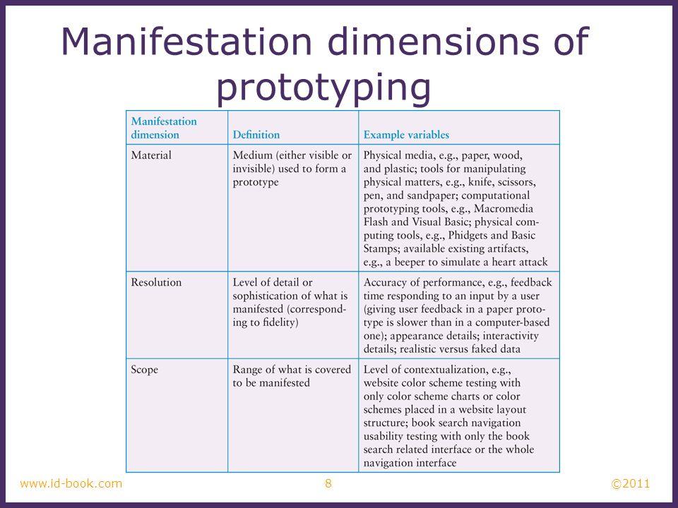 ©2011 8www.id-book.com Manifestation dimensions of prototyping