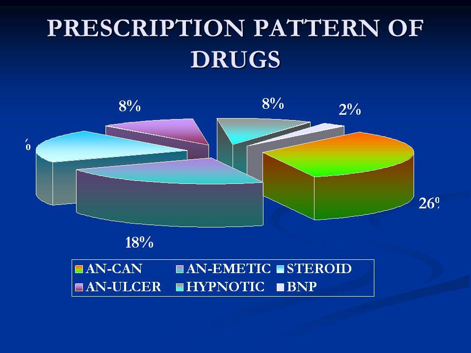PRESCRIPTION PATTERN OF DRUGS