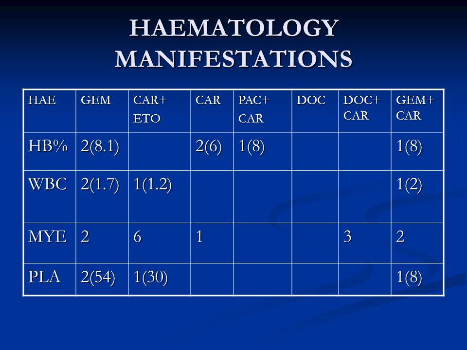 HAEGEMCAR+ETOCARPAC+CARDOC DOC+ CAR GEM+ CAR HB%2(8.1)2(6)1(8)1(8) WBC2(1.7)1(1.2)1(2) MYE26132 PLA2(54)1(30)1(8) HAEMATOLOGY MANIFESTATIONS