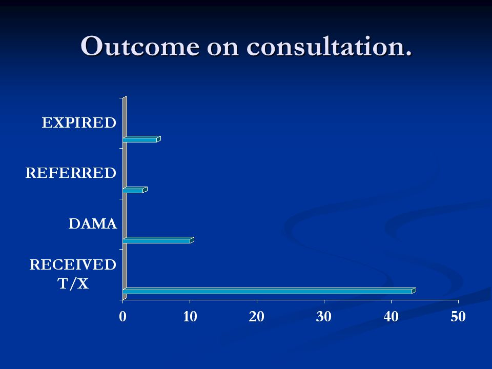 Outcome on consultation.