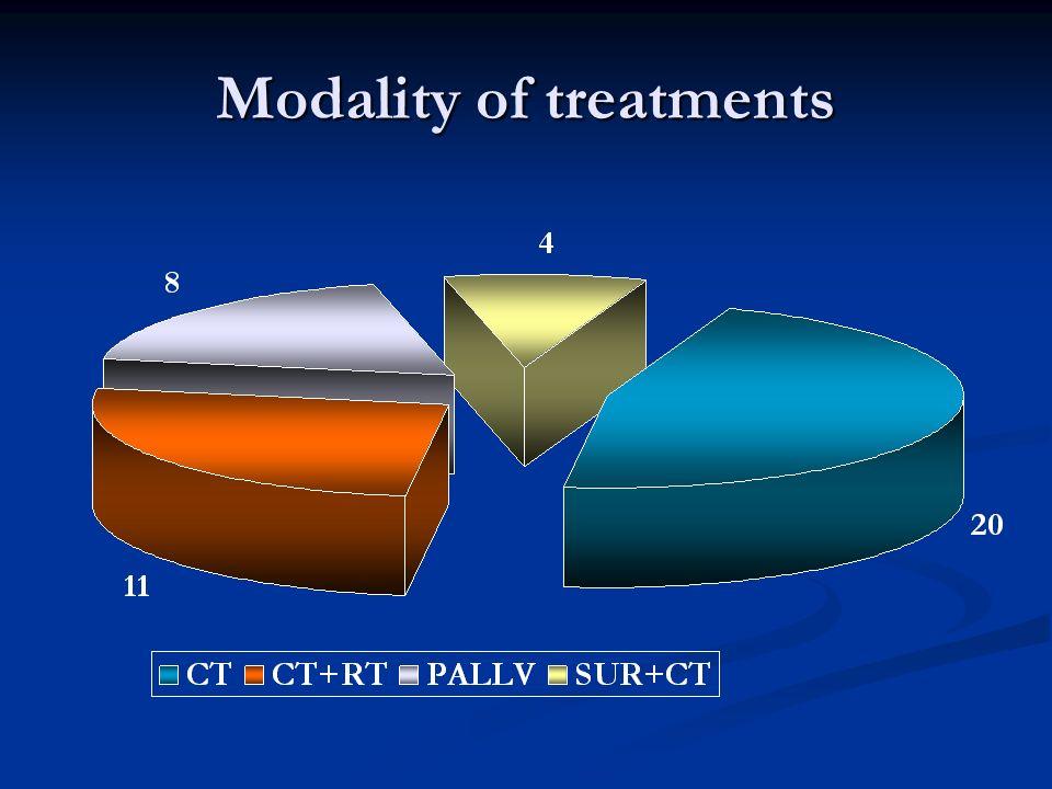 Modality of treatments