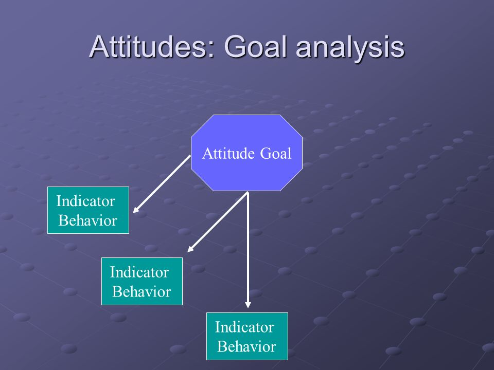Attitudes: Goal analysis Attitude Goal Indicator Behavior Indicator Behavior Indicator Behavior