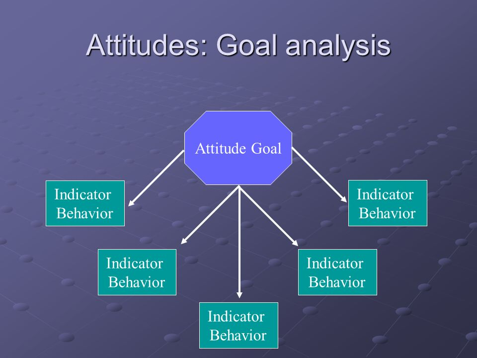 Attitudes: Goal analysis Attitude Goal Indicator Behavior Indicator Behavior Indicator Behavior Indicator Behavior Indicator Behavior