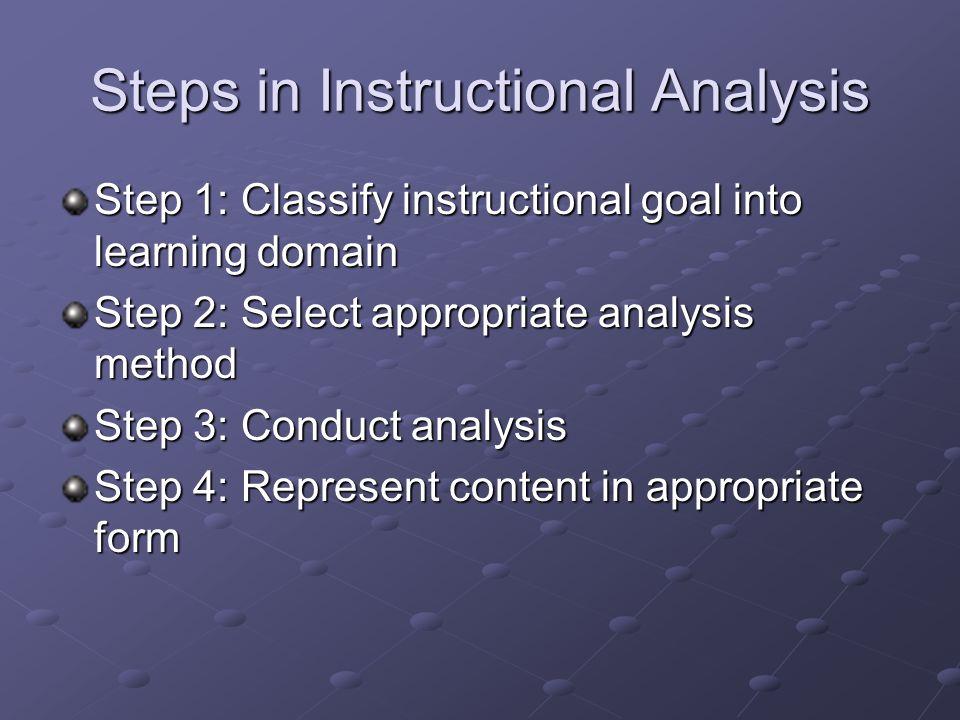 Motor Skills: Procedural Analysis Step 2Step 1Step 3Step 4Step 5
