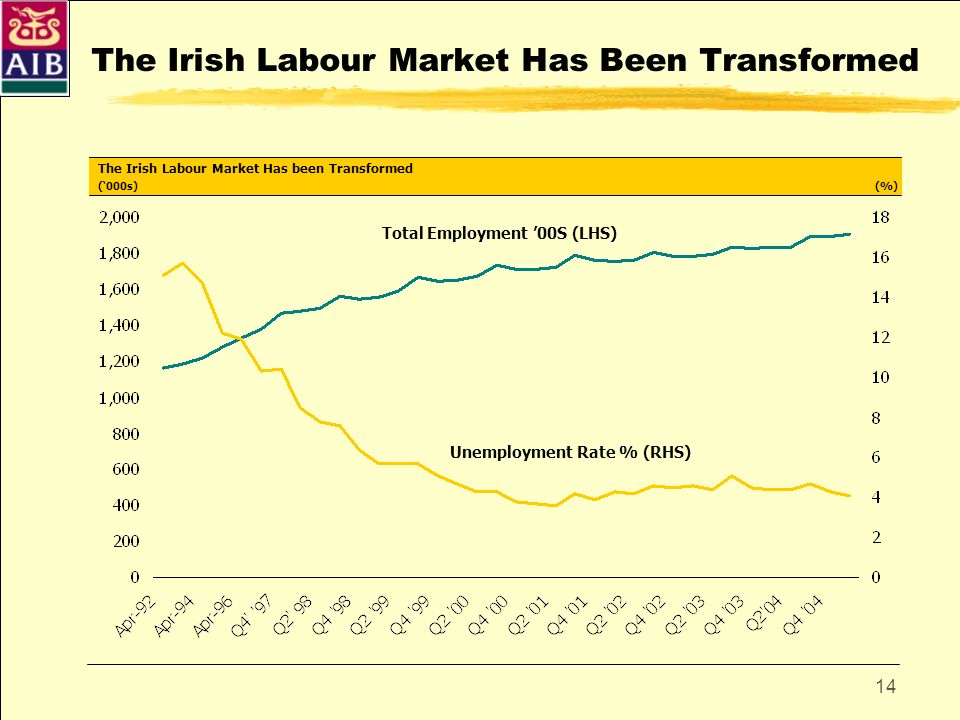 14 The Irish Labour Market Has Been Transformed Total Employment 00S (LHS) Unemployment Rate % (RHS) The Irish Labour Market Has been Transformed (000
