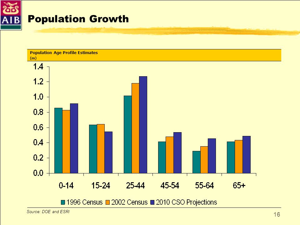 16 Population Growth Source: DOE and ESRI Population Age Profile Estimates (m)