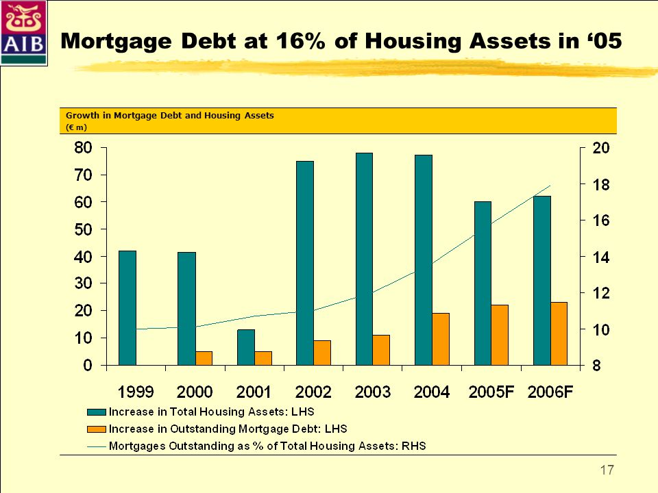17 Mortgage Debt at 16% of Housing Assets in 05 Growth in Mortgage Debt and Housing Assets ( m)