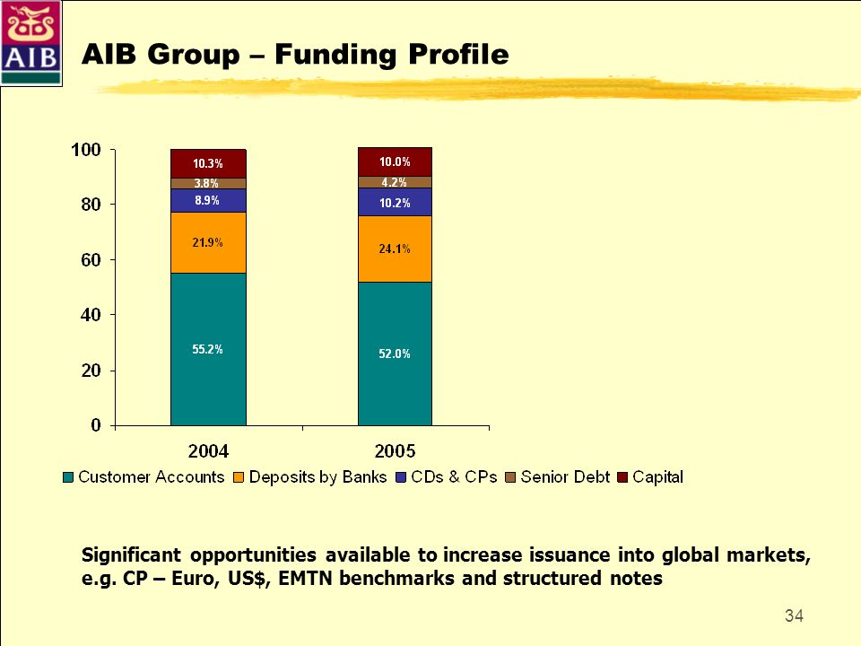 34 AIB Group – Funding Profile Significant opportunities available to increase issuance into global markets, e.g. CP – Euro, US$, EMTN benchmarks and
