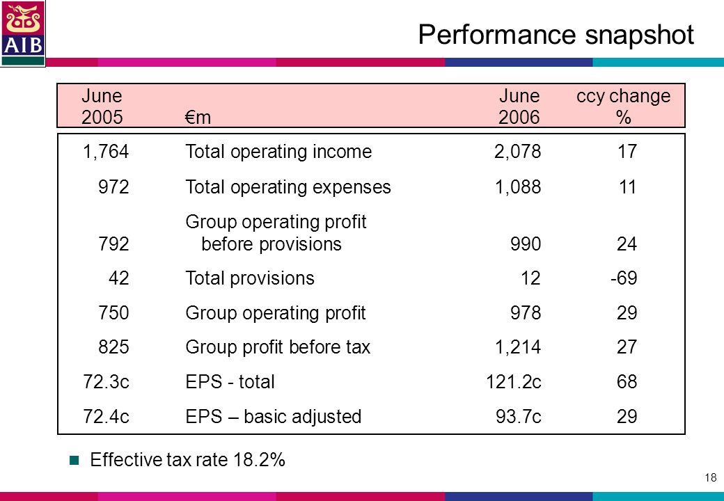18 Performance snapshot 1,764Total operating income 2, Total operating expenses1,08811 Group operating profit 792 before provisions Total provisions Group operating profit Group profit before tax1, cEPS - total121.2c cEPS – basic adjusted 93.7c29 JuneJuneccy change 2005m2006 % Effective tax rate 18.2%