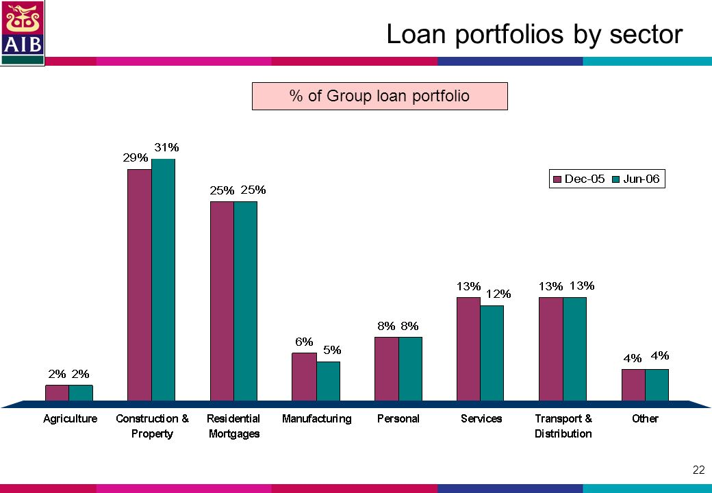 22 Loan portfolios by sector % of Group loan portfolio