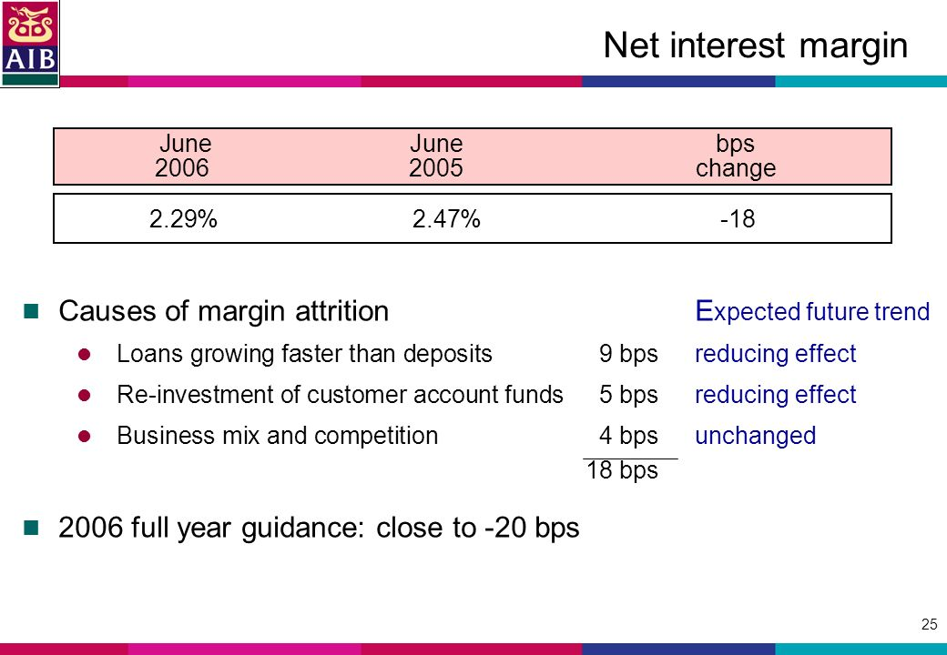 25 Causes of margin attritionE xpected future trend Loans growing faster than deposits9 bpsreducing effect Re-investment of customer account funds5 bpsreducing effect Business mix and competition4 bpsunchanged 18 bps 2006 full year guidance: close to -20 bps Net interest margin JuneJune bps change 2.29%2.47%-18