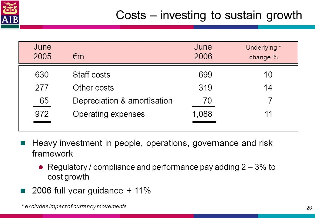 26 Costs – investing to sustain growth 630Staff costs Other costs Depreciation & amortìsation Operating expenses 1, JuneJune Underlying * 2005 m2006 change % * excludes impact of currency movements Heavy investment in people, operations, governance and risk framework Regulatory / compliance and performance pay adding 2 – 3% to cost growth 2006 full year guidance + 11%