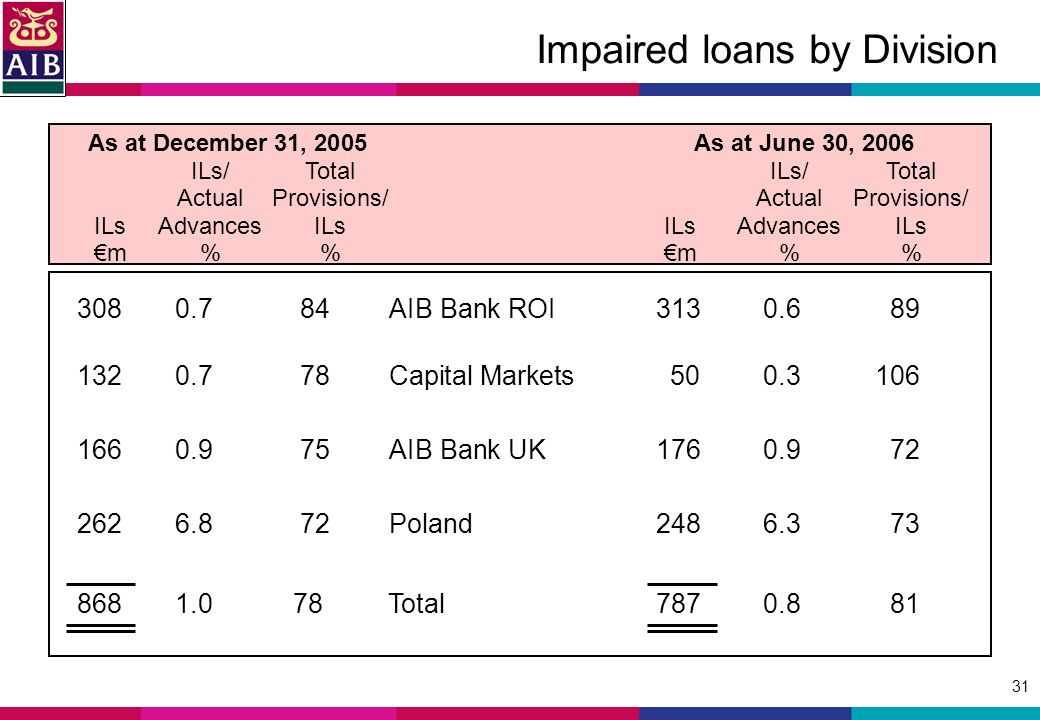 31 Impaired loans by Division AIB Bank ROI Capital Markets AIB Bank UK Poland Total As at December 31, 2005 As at June 30, 2006 ILs/TotalILs/Total ActualProvisions/ActualProvisions/ ILsAdvancesILsILsAdvancesILs m%m%