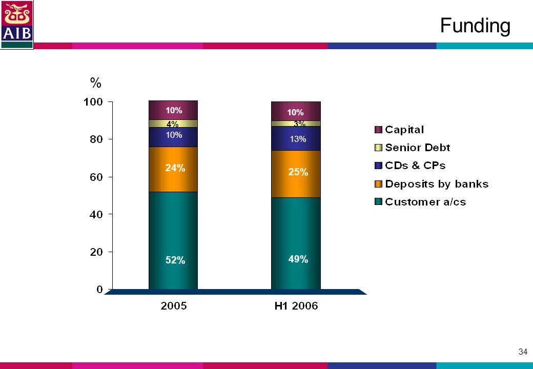 34 Funding 52% 24% 10%10% 10% 49% 25% 10%10% 13% % 4%3%