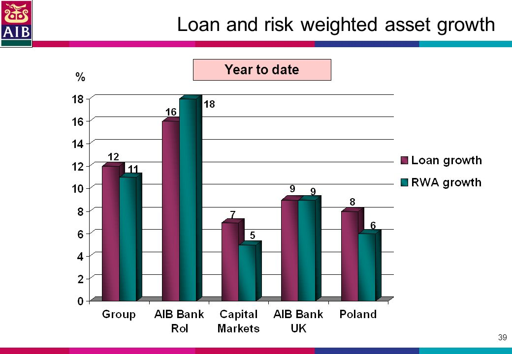 39 Loan and risk weighted asset growth % Year to date