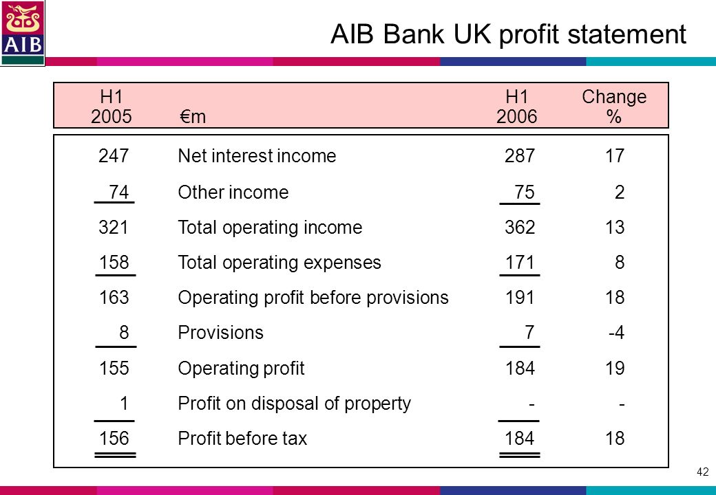 42 AIB Bank UK profit statement H1H1Change 2005m2006 % 247Net interest income Other income Total operating income Total operating expenses Operating profit before provisions Provisions Operating profit Profit on disposal of property Profit before tax184 18