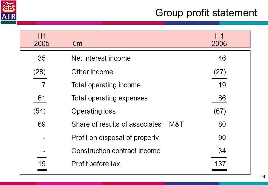 44 Group profit statement H1 2005m Net interest income46 (28)Other income(27) 7Total operating income19 61Total operating expenses86 (54)Operating loss(67) 69Share of results of associates – M&T80 -Profit on disposal of property90 -Construction contract income34 15Profit before tax137