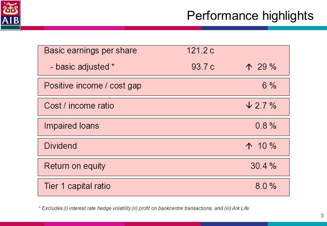 5 Performance highlights Basic earnings per share c - basic adjusted * 93.7 c 29 % * Excludes (i) interest rate hedge volatility (ii) profit on bankcentre transactions, and (iii) Ark Life Positive income / cost gap6 % Cost / income ratio 2.7 % Impaired loans0.8 % Dividend 10 % Return on equity30.4 % Tier 1 capital ratio8.0 %