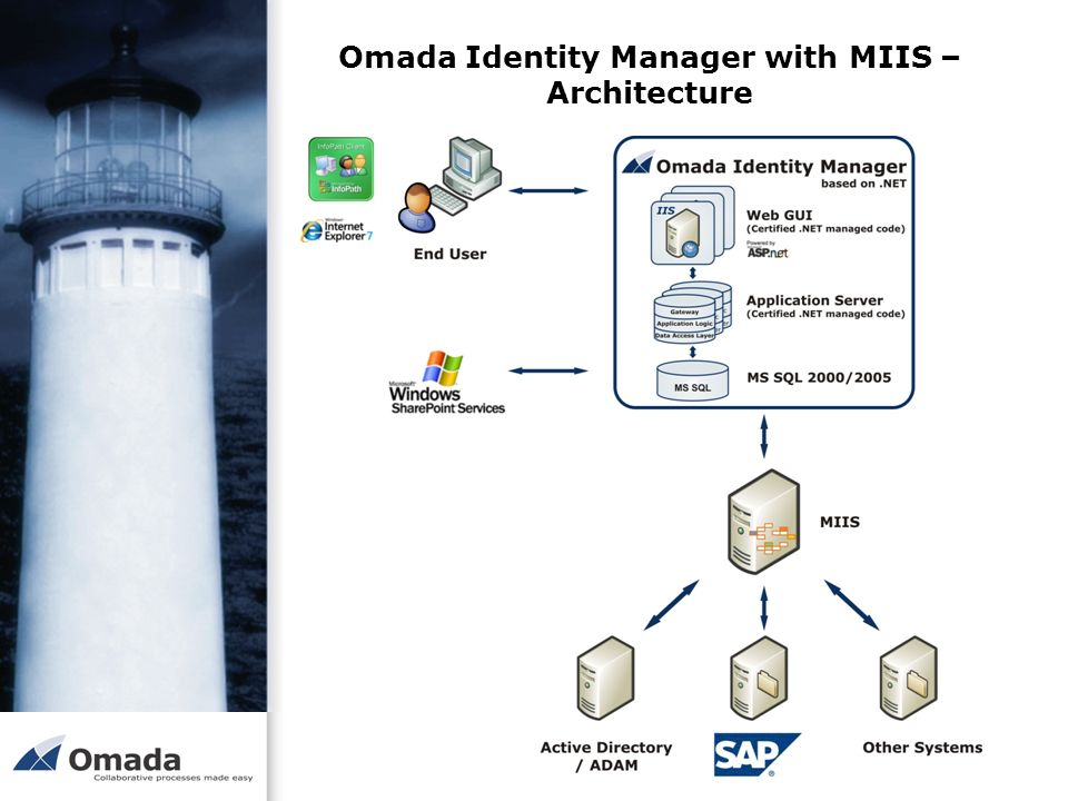 Omada Identity Manager with MIIS – Architecture