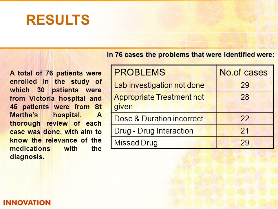 PROBLEMSNo.of cases Lab investigation not done29 Appropriate Treatment not given 28 Dose & Duration incorrect22 Drug - Drug Interaction21 Missed Drug29 A total of 76 patients were enrolled in the study of which 30 patients were from Victoria hospital and 45 patients were from St Marthas hospital.