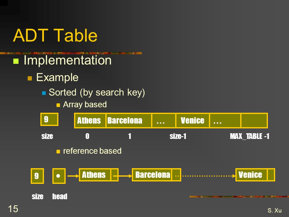 S. Xu 15 ADT Table Implementation Example Sorted (by search key) Array based reference based Athens Barcelona... Venice... 9 size 01 size-1 MAX_TABLE