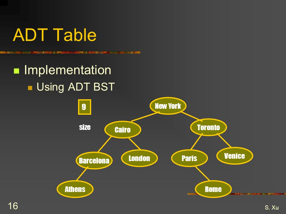 S. Xu 16 ADT Table Implementation Using ADT BST New York Cairo Venice ParisLondon Barcelona RomeAthens Toronto 9 size